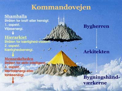 De-Syv-Stråler-03-11-Den-nye-tids-psykologi