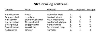 De-Syv-Stråler-04-29-Den-nye-tids-psykologi
