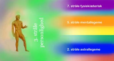 De-Syv-Stråler-07-10-Den-nye-tids-psykologi