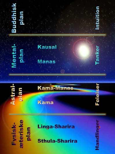 KARMA-e-bog-af-Annie-Besant-01-Åndsvidenskab-Spirituel-Mystik