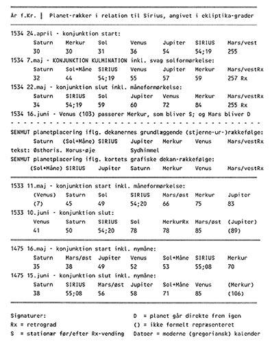 Gåden-om-faraos-datters-søn-26-Ove-von-Spaeth