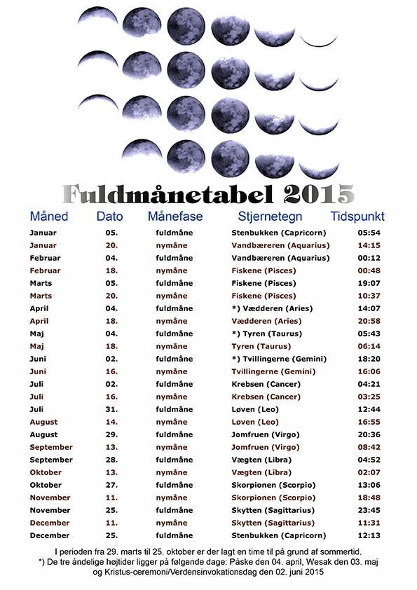 stjernetegn og datoer