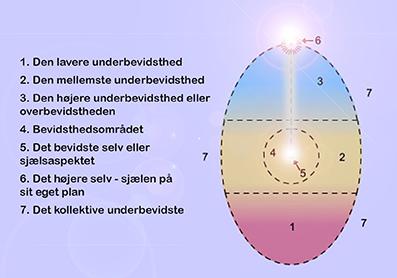 Psykosyntese-Kenneth-Sørensen-12