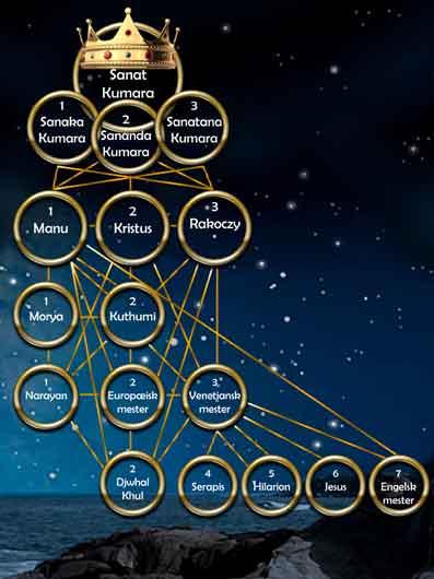 Shamballa-og-Hierarkiet-14-Åndsvidenskab-og-Esoterisk-viden