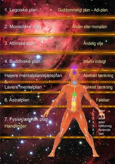 Mennesket-og-de-syv-planer-02-Den-esoteriske-lære