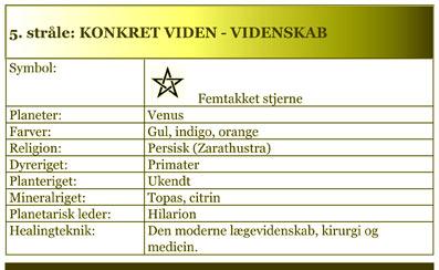 DE-SYV-STRÅLER-Hardy-Bennis-03-09-Åndsvidenskab