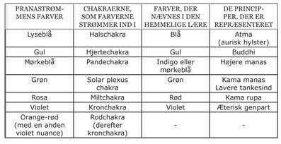 Chakraerne-24-Tavle-III-Leadbeater